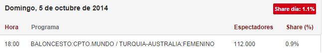 audiencia turquía australia
