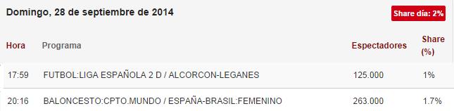 audiencia españa brasil