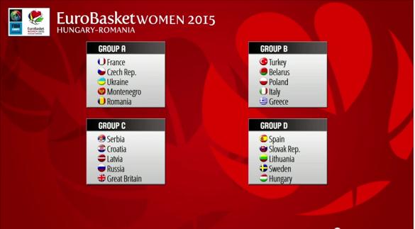 Emparejamientos fase de grupos del eurobasket que se celebrará en Hungría y Rumanía en 2015