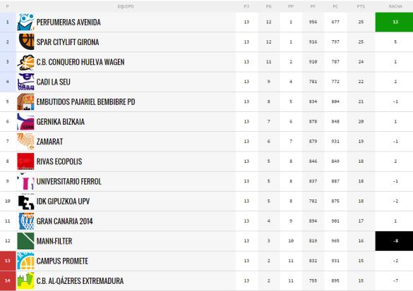 clasificación liga femenina 2014-2015 tras la primera vuelta