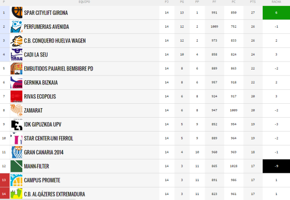 clasificación de Liga Femenina - Jornada 14
