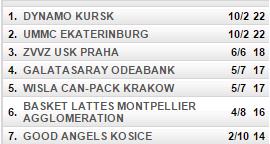 clasificación del grupo a de euroliga femenina