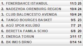 clasificación grupo b de euroliga femenina