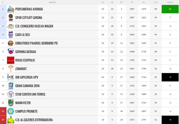 Clasificación de Liga Femenina tras finalizar la temporada regular