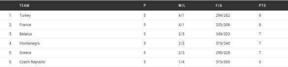 clasificación grupo e. Eurobasket de Hungría y Rumanía