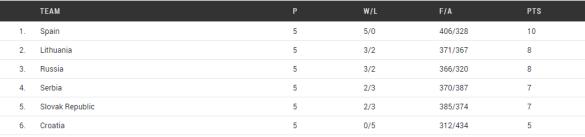clasificación grupo f. Eurobasket Hungría y Rumanía