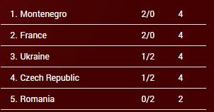 clasificación Grupo A. Eurobasket Hungría y Rumanía