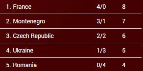 clasificación grupo a jornada 5 eurobasket hungría y rumanía