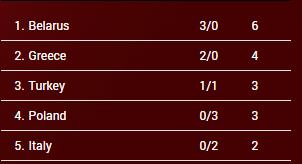 clasificación Grupo B. Eurobasket Hungría y Rumanía
