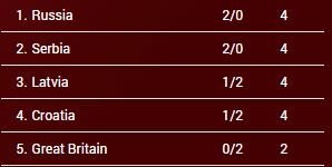clasificación Grupo C. Eurobasket Hungría y Rumanía