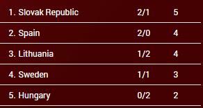 clasificación Grupo D. Eurobasket Hungría y Rumanía