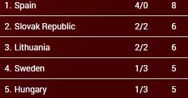 clasificación grupo d. jornada 5. eurobasket de hungría y rumanía