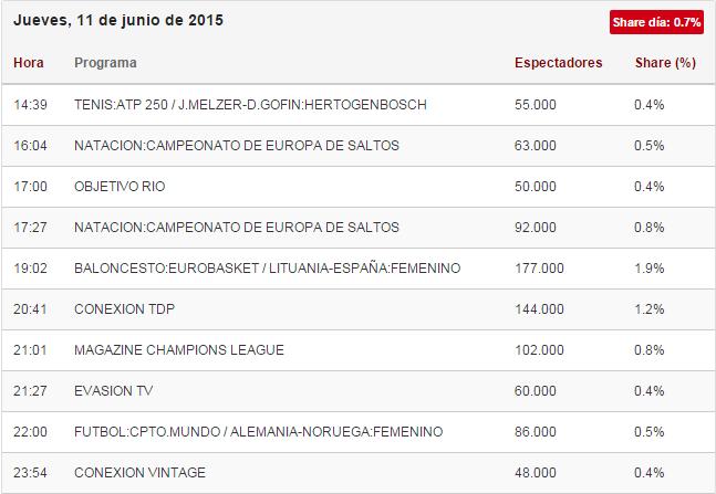 audiencias teledeporte lituania contra españa