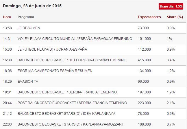 audiencias teledeporte bielorrusia contra españa