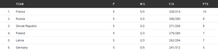 equipos clasificados para cuartos de final europeo u20 femenino de Lanzarote