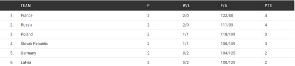 Grupo E. Europeo U20 Femenino de Lanzarote