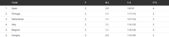 Grupo F. Europeo U20 Femenino de Lanzarote