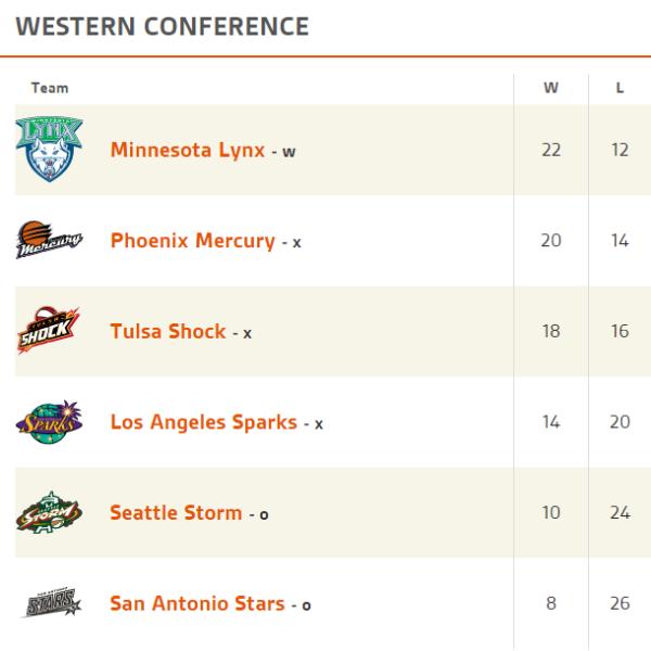 clasificación conferencia oeste wnba