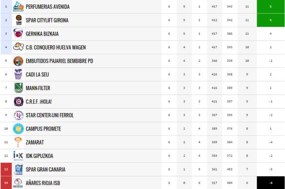 clasificación jornada 6 de liga femenina