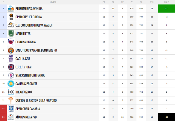clasificación jornada 12 de Liga Femenina