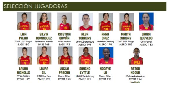 Clasificación Eurobasket de República Checa. Convocatoria España - Suecia