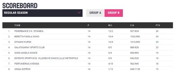 Grupo A. Euroliga Femenina. Clasificados cuartos de final