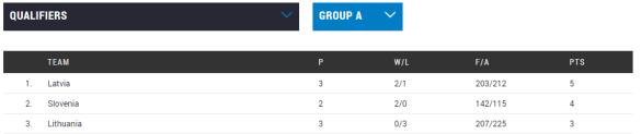 Clasificación Eurobasket República Checa 2017. Jornada 4. Clasificación Grupo A