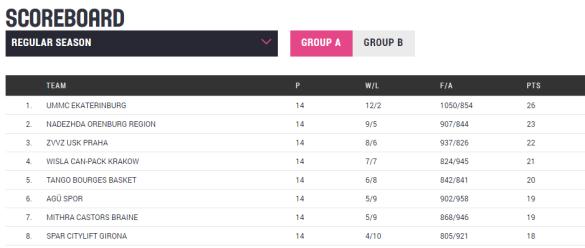 grupob-euroliga