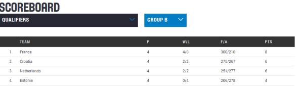 Clasificación Eurobasket República Checa 2017. Jornada 4. Clasificación Grupo B