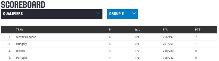 Clasificación Eurobasket República Checa 2017. Jornada 4. Clasificación Grupo E