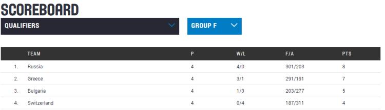 Clasificación Eurobasket República Checa 2017. Jornada 4. Clasificación Grupo F