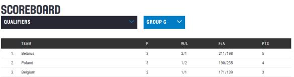 Clasificación Eurobasket República Checa 2017. Jornada 4. Clasificación Grupo G