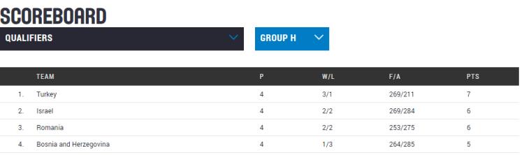Clasificación Eurobasket República Checa 2017. Jornada 4. Clasificación Grupo H