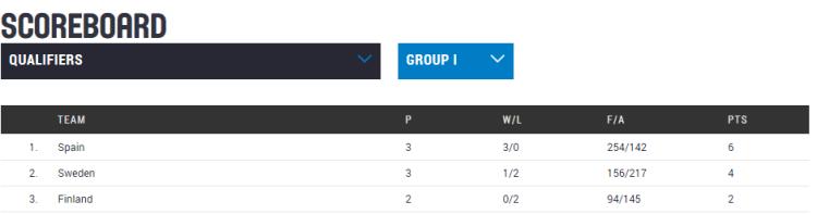 Clasificación Eurobasket República Checa 2017. Jornada 4. Clasificación Grupo I