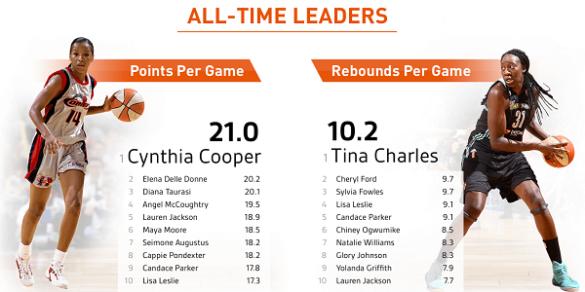 Infografía 20 años de la WNBA