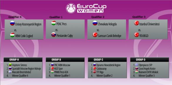 Conferencia 1 de la Eurocup Women