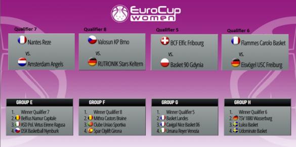 Conferencia 2 de la Eurocup Women