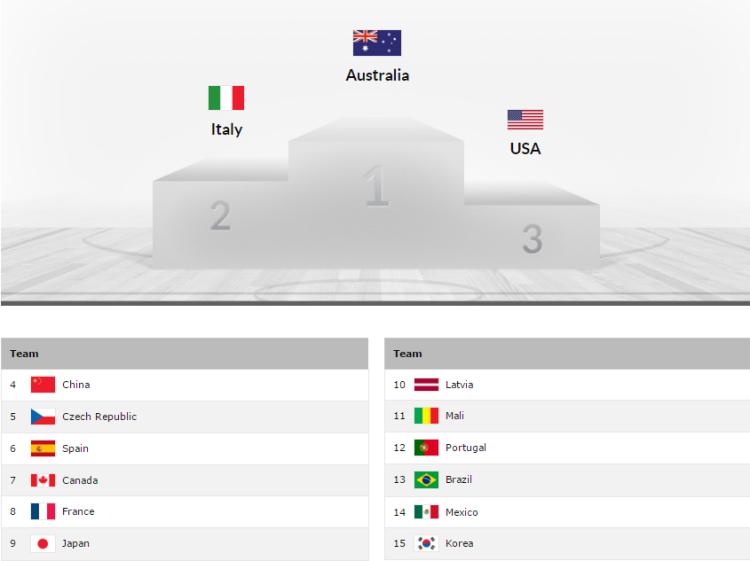 Clasificación final del Mundial U17 Femenino de Zaragoza
