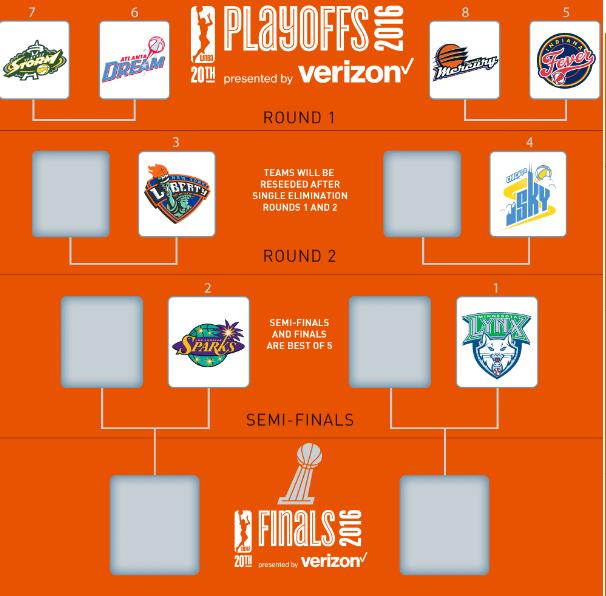 Cuadro de los WNBA Playoffs
