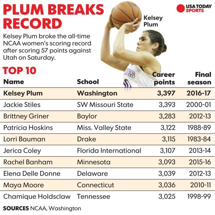 Kelsey Plum, máxima anotadora de la historia de la NCAA
