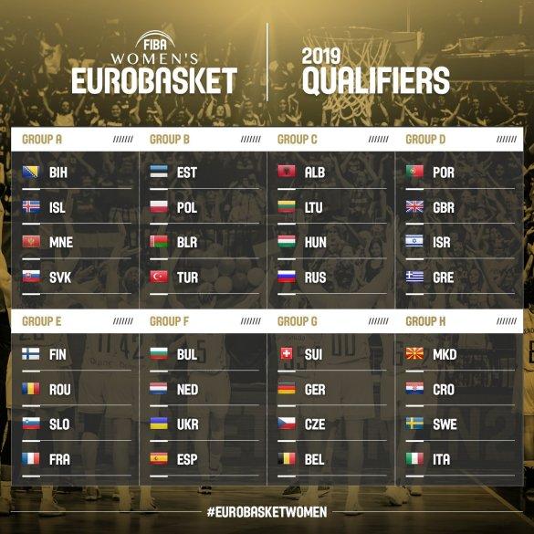 clasificación Eurobasket de Serbia y Letonia 2019