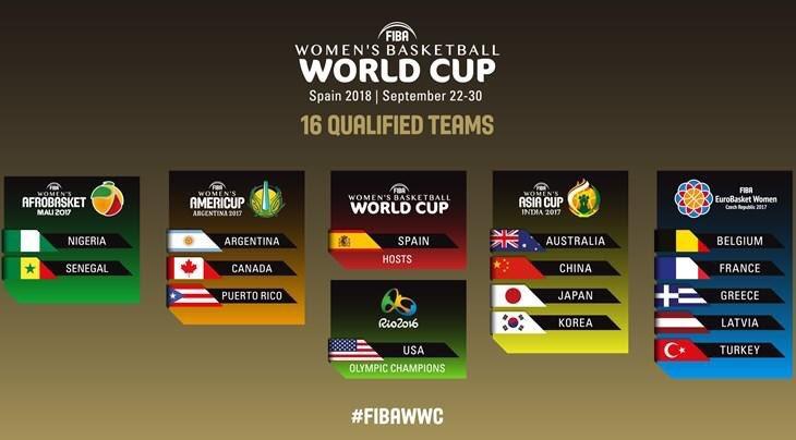 Selecciones participantes en la Copa del Mundo 2018
