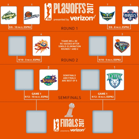 cuadro de los wnba playoffs 2017