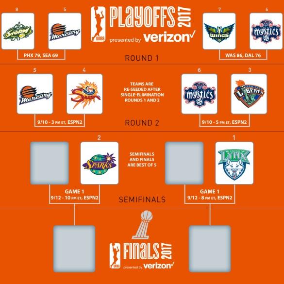 Segunda ronda de las eliminatorias de los WNBA Playoffs