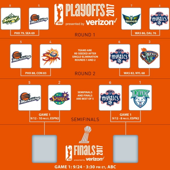 Semifinales de los WNBA Playoffs