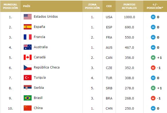 Ránking FIBA selecciones femeninas