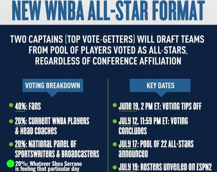 Nuevo formato para el WNBA All-Star