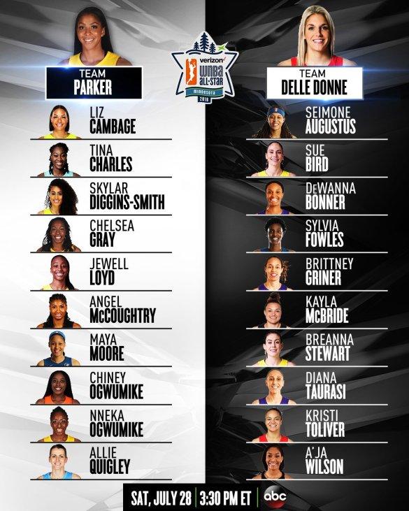 Equipos elegidos por Elena Delle Donne y Candace Parker para el WNBA All-Star