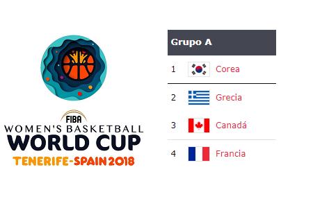Copa del Mundo 2018: Análisis Grupo A: Canadá, Francia, Grecia y Corea del Sur