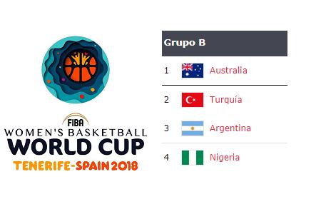 Copa del Mundo 2018: Análisis Grupo B: Argentina, Australia, Nigeria y Turquía